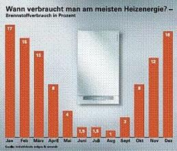 Heizkosten Tabelle Verbrauch
